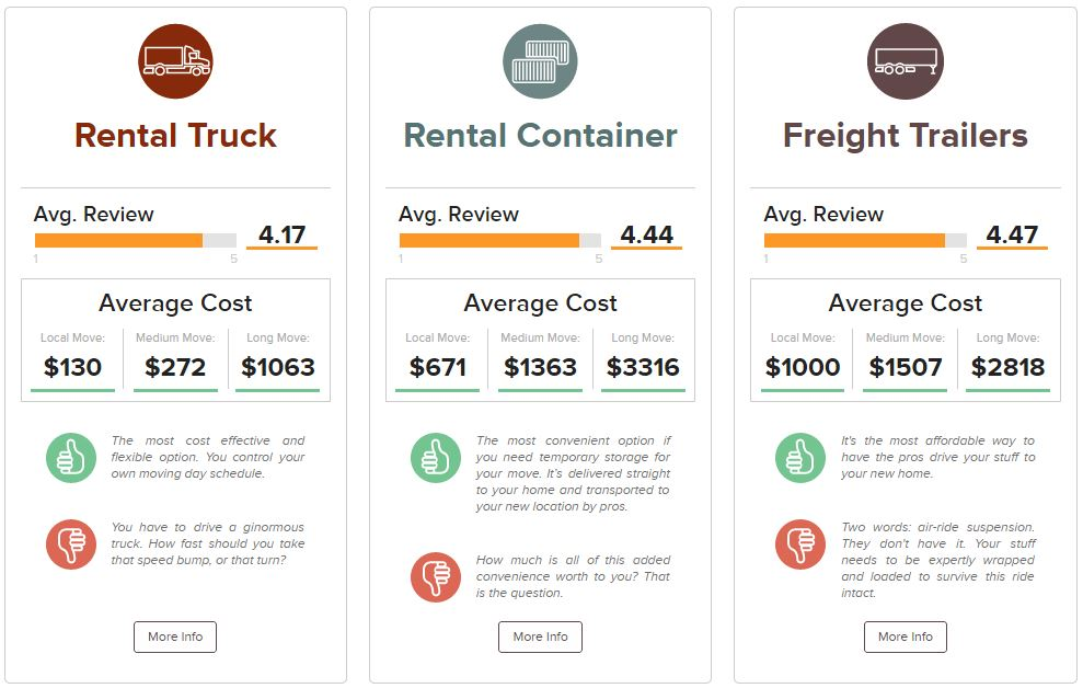 Moving Container Transportation Options Comparison