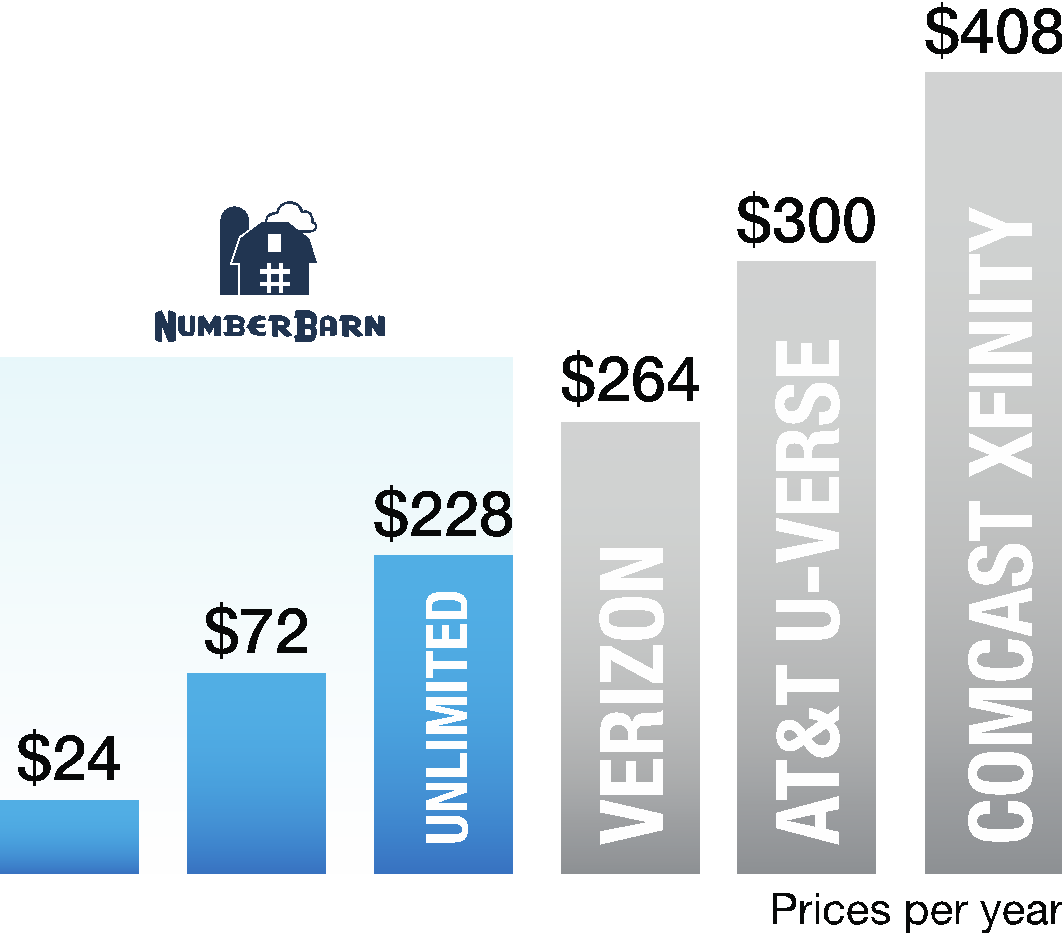 Phone Number Parking Costs Chart