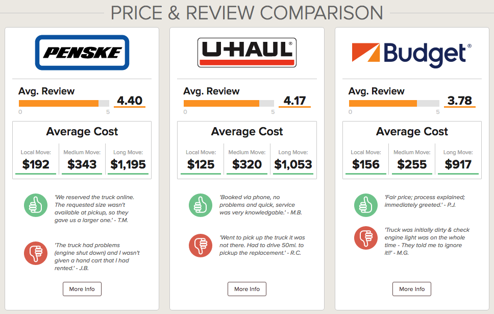 Compare Moving Truck Rental Companies