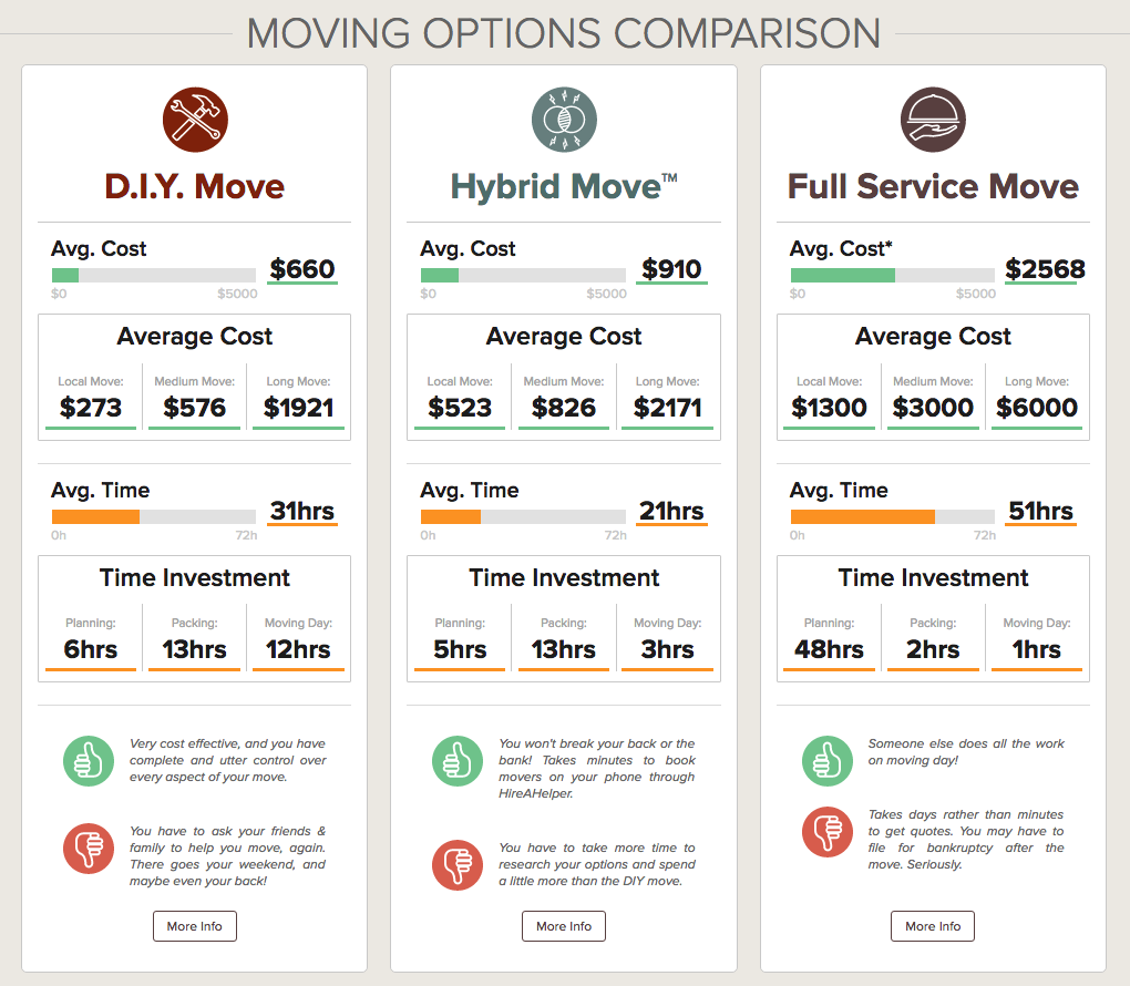 Compare Moving Options Side-by-Side